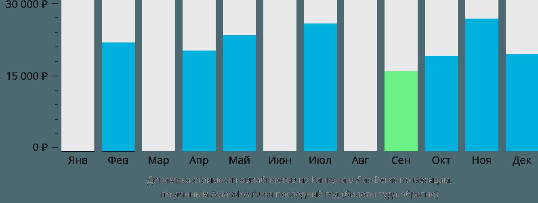 Динамика стоимости авиабилетов из Канкуна в Лас-Вегас по месяцам