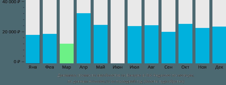 Динамика стоимости авиабилетов из Канкуна в Лос-Анджелес по месяцам
