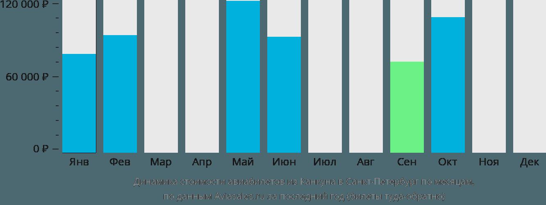 Динамика стоимости авиабилетов из Канкуна в Санкт-Петербург по месяцам