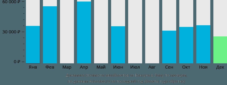 Динамика стоимости авиабилетов из Канкуна в Лиму по месяцам