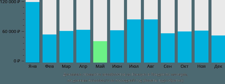 Динамика стоимости авиабилетов из Канкуна в Лондон по месяцам