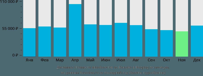 Динамика стоимости авиабилетов из Канкуна в Мадрид по месяцам