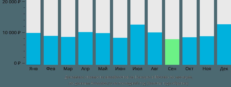 Динамика стоимости авиабилетов из Канкуна в Мехико по месяцам