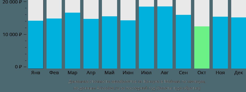 Динамика стоимости авиабилетов из Канкуна в Майами по месяцам