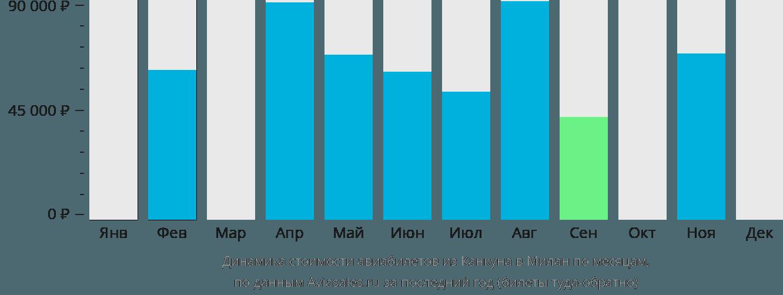 Динамика стоимости авиабилетов из Канкуна в Милан по месяцам
