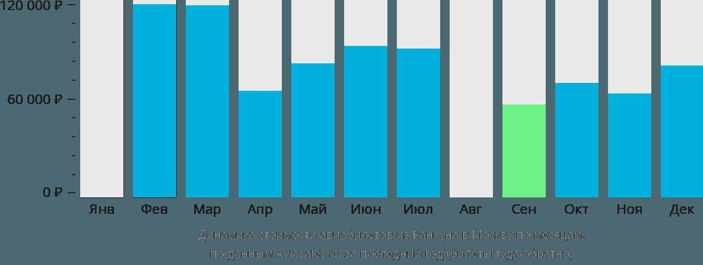 Динамика стоимости авиабилетов из Канкуна в Москву по месяцам