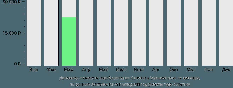 Динамика стоимости авиабилетов из Канкуна в Миннеаполис по месяцам