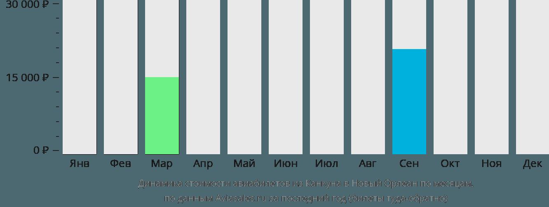 Динамика стоимости авиабилетов из Канкуна в Новый Орлеан по месяцам