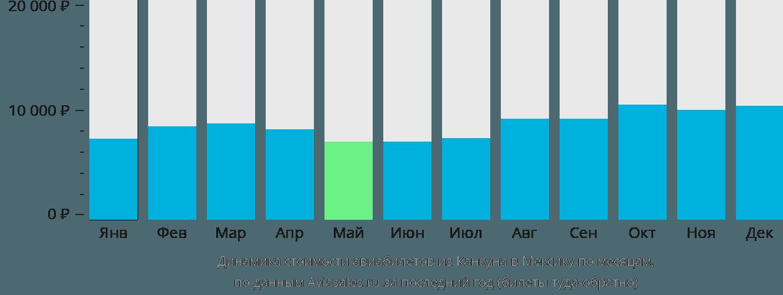 Динамика стоимости авиабилетов из Канкуна в Мексику по месяцам