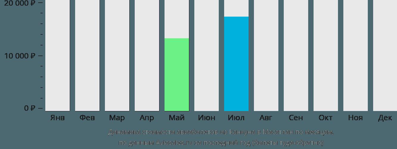 Динамика стоимости авиабилетов из Канкуна в Масатлан по месяцам