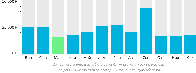 Динамика стоимости авиабилетов из Канкуна в Нью-Йорк по месяцам