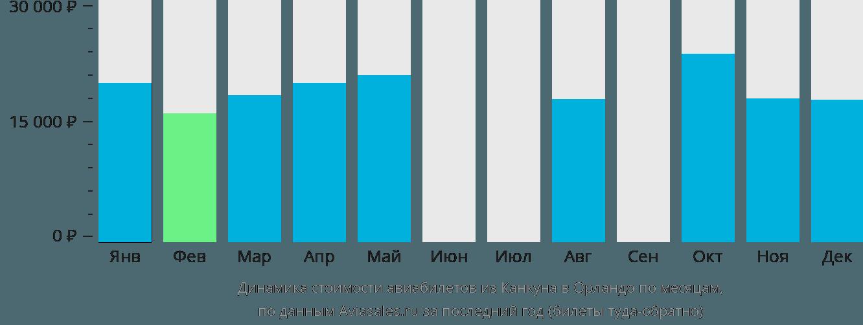 Динамика стоимости авиабилетов из Канкуна в Орландо по месяцам