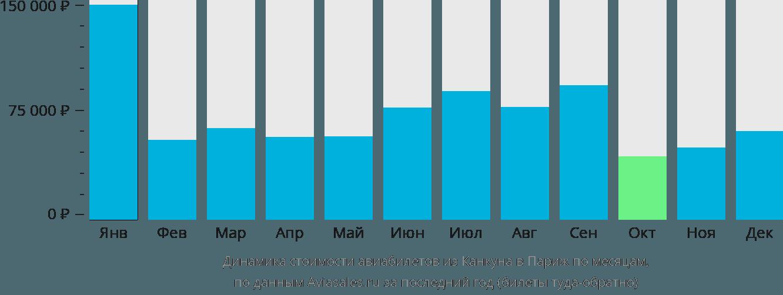 Динамика стоимости авиабилетов из Канкуна в Париж по месяцам