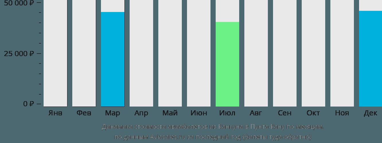 Динамика стоимости авиабилетов из Канкуна в Пунта-Кану по месяцам
