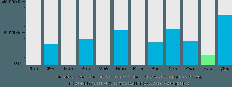 Динамика стоимости авиабилетов из Канкуна в Пуэрто-Вальярту по месяцам