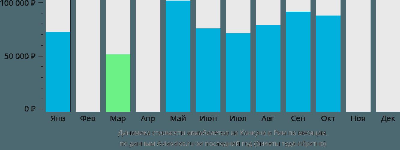 Динамика стоимости авиабилетов из Канкуна в Рим по месяцам