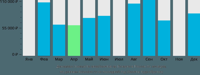 Динамика стоимости авиабилетов из Канкуна в Россию по месяцам