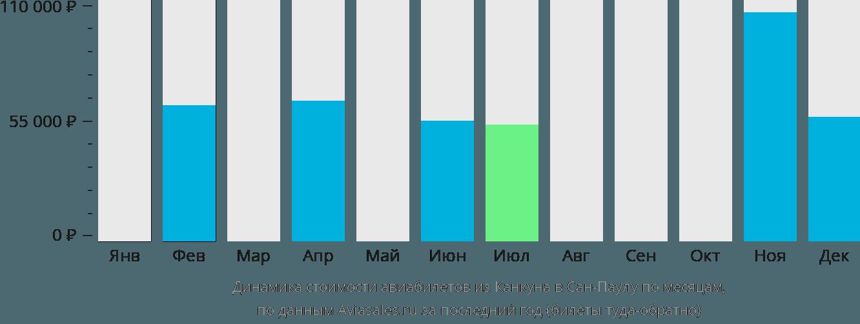 Динамика стоимости авиабилетов из Канкуна в Сан-Паулу по месяцам