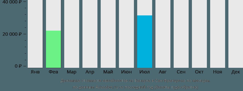 Динамика стоимости авиабилетов из Канкуна в Сан-Франциско по месяцам