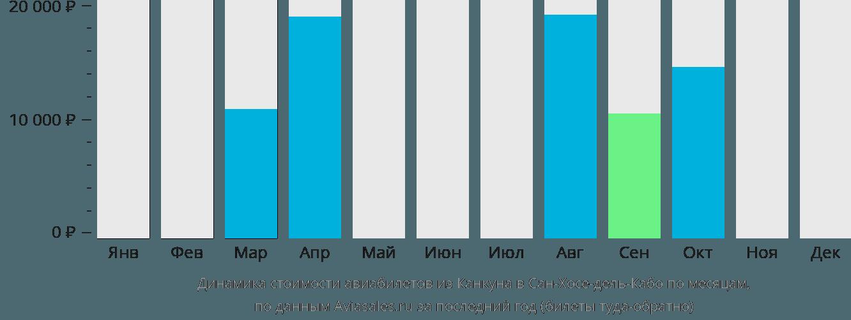 Динамика стоимости авиабилетов из Канкуна в Сан-Хосе-дель-Кабо по месяцам