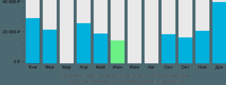 Динамика стоимости авиабилетов из Канкуна в Сан-Хосе по месяцам
