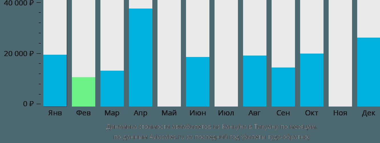 Динамика стоимости авиабилетов из Канкуна в Тихуану по месяцам