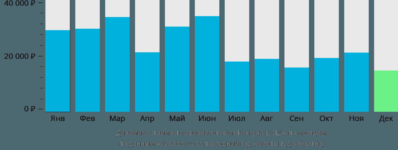 Динамика стоимости авиабилетов из Канкуна в США по месяцам