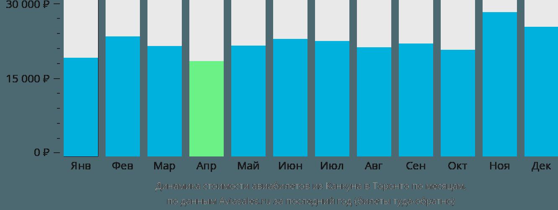 Динамика стоимости авиабилетов из Канкуна в Торонто по месяцам