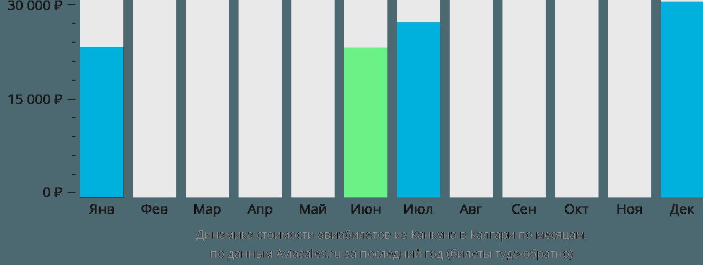 Динамика стоимости авиабилетов из Канкуна в Калгари по месяцам