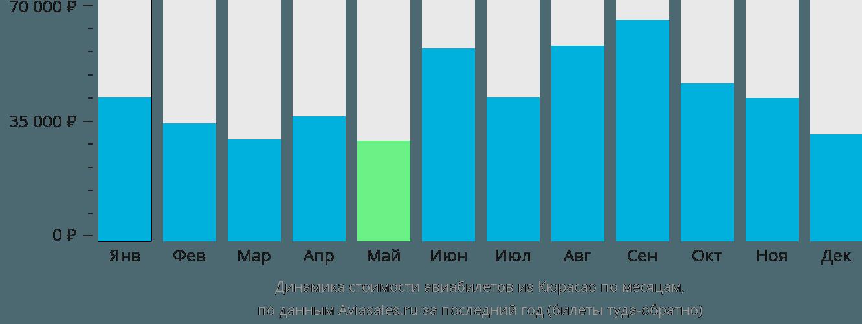 Динамика стоимости авиабилетов из Кюрасао по месяцам