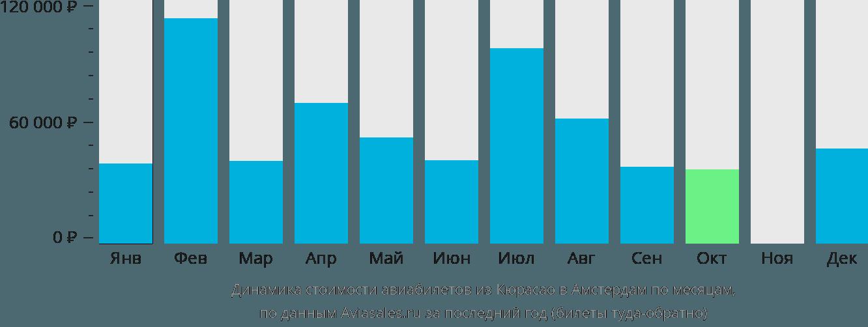 Динамика стоимости авиабилетов из Кюрасао в Амстердам по месяцам