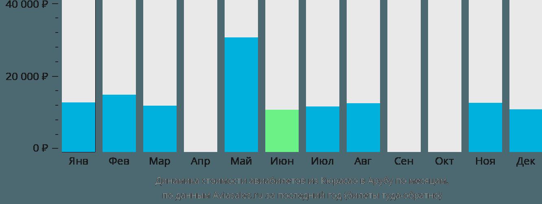 Динамика стоимости авиабилетов из Кюрасао в Арубу по месяцам