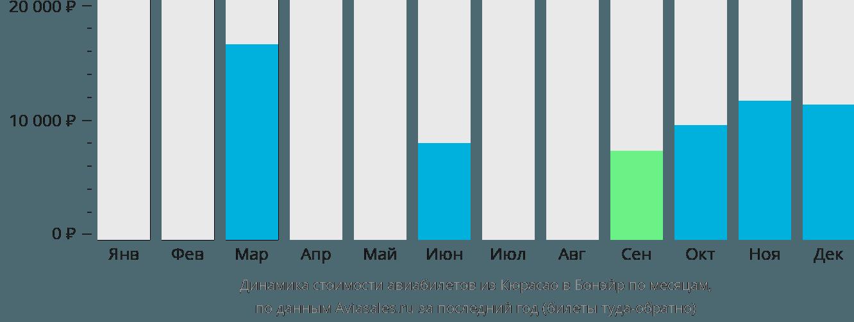 Динамика стоимости авиабилетов из Кюрасао в Бонэйр по месяцам