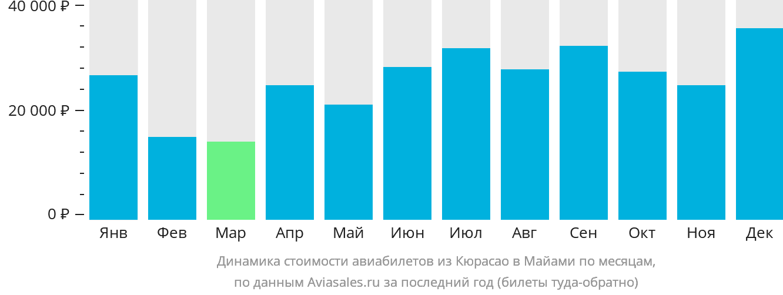 Динамика стоимости авиабилетов из Кюрасао в Майами по месяцам