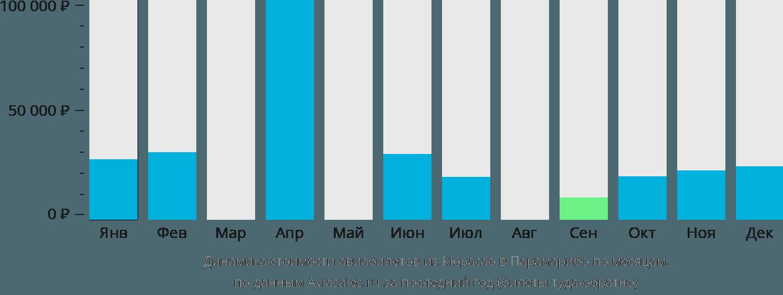 Динамика стоимости авиабилетов из Кюрасао в Парамарибо по месяцам
