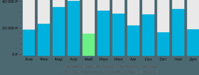 Динамика стоимости авиабилетов из Чиуауа по месяцам