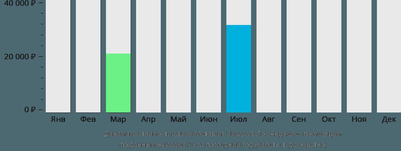 Динамика стоимости авиабилетов из Чиуауа в Лос-Анджелес по месяцам