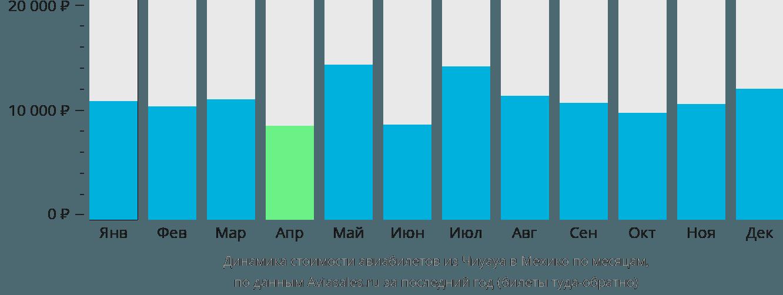 Динамика стоимости авиабилетов из Чиуауа в Мехико по месяцам