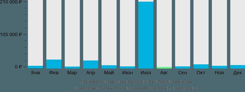 Динамика стоимости авиабилетов из Куско по месяцам
