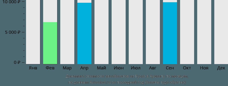 Динамика стоимости авиабилетов из Куско в Арекипу по месяцам