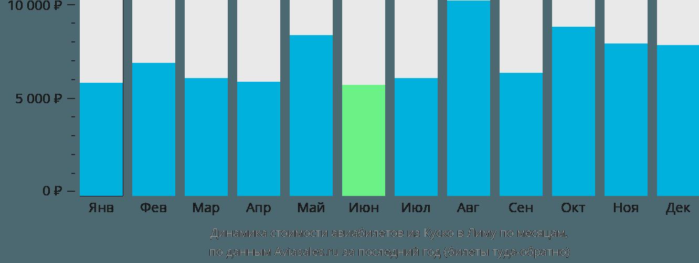Динамика стоимости авиабилетов из Куско в Лиму по месяцам