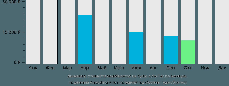 Динамика стоимости авиабилетов из Куско в Ла-Пас по месяцам
