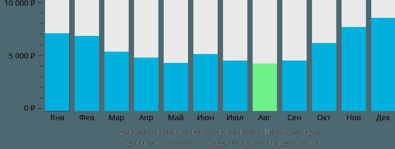 Динамика стоимости авиабилетов из Куско в Перу по месяцам