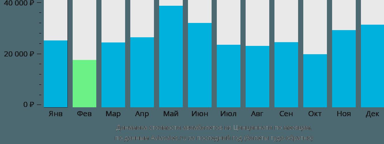 Динамика стоимости авиабилетов из Ковингтона по месяцам