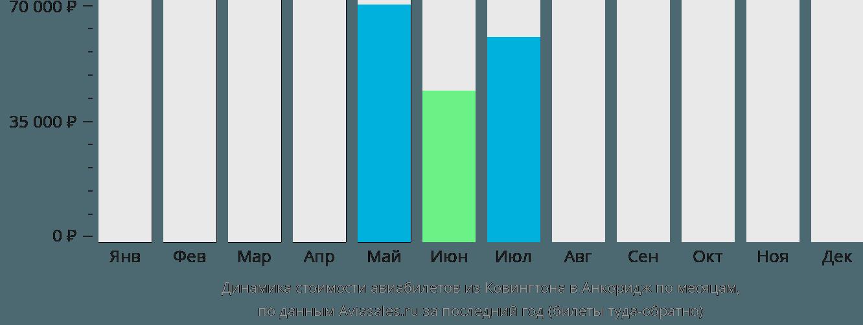 Динамика стоимости авиабилетов из Ковингтона в Анкоридж по месяцам