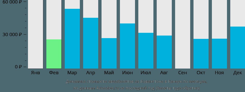 Динамика стоимости авиабилетов из Ковингтона в Канкун по месяцам