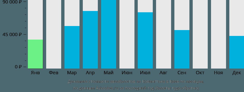 Динамика стоимости авиабилетов из Ковингтона в Киев по месяцам