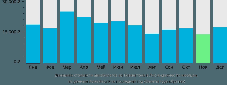 Динамика стоимости авиабилетов из Ковингтона в Лос-Анджелес по месяцам