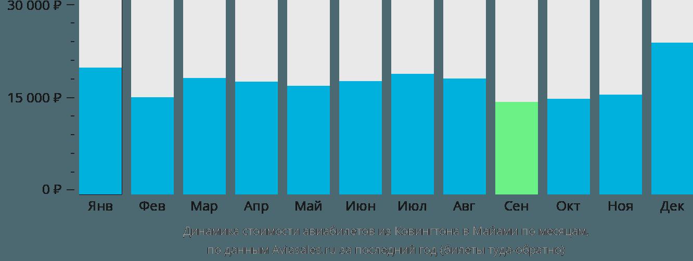Динамика стоимости авиабилетов из Ковингтона в Майами по месяцам