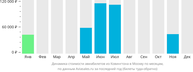 Динамика стоимости авиабилетов из Ковингтона в Москву по месяцам